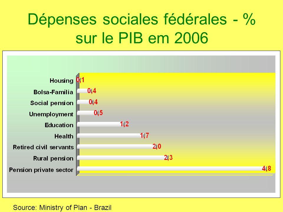 Dépenses sociales fédérales - % sur le PIB em 2006