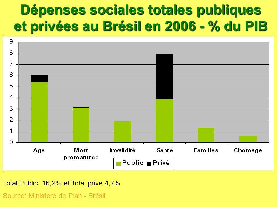 Dépenses sociales totales publiques et privées au Brésil en 2006 - % du PIB