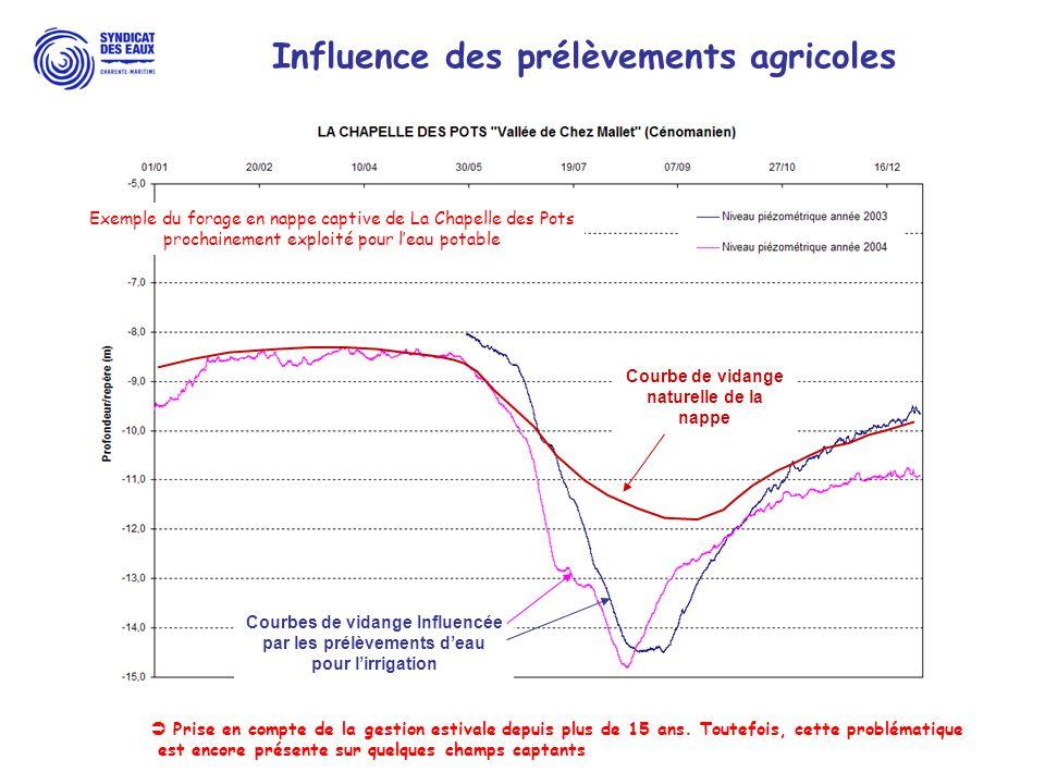 L'irrigation en Charente-Maritime Influence des prélèvements agricoles