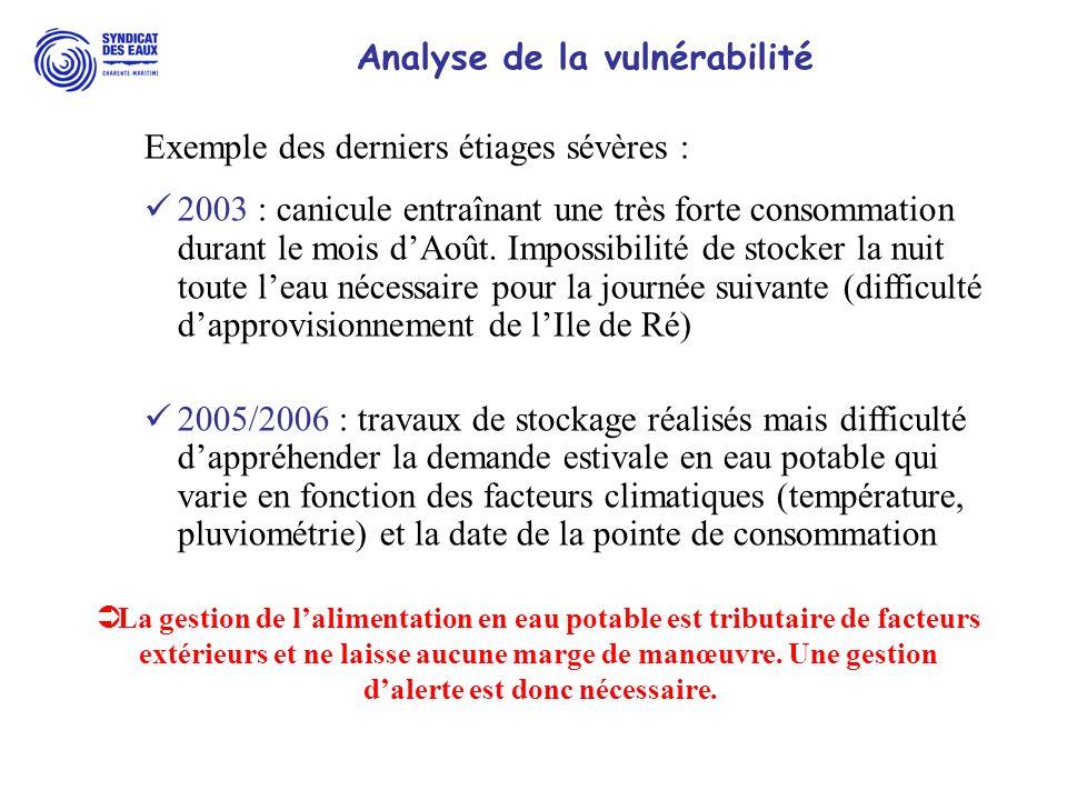 Analyse de la vulnérabilité