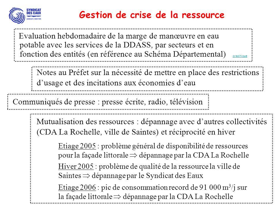 Gestion de crise de la ressource
