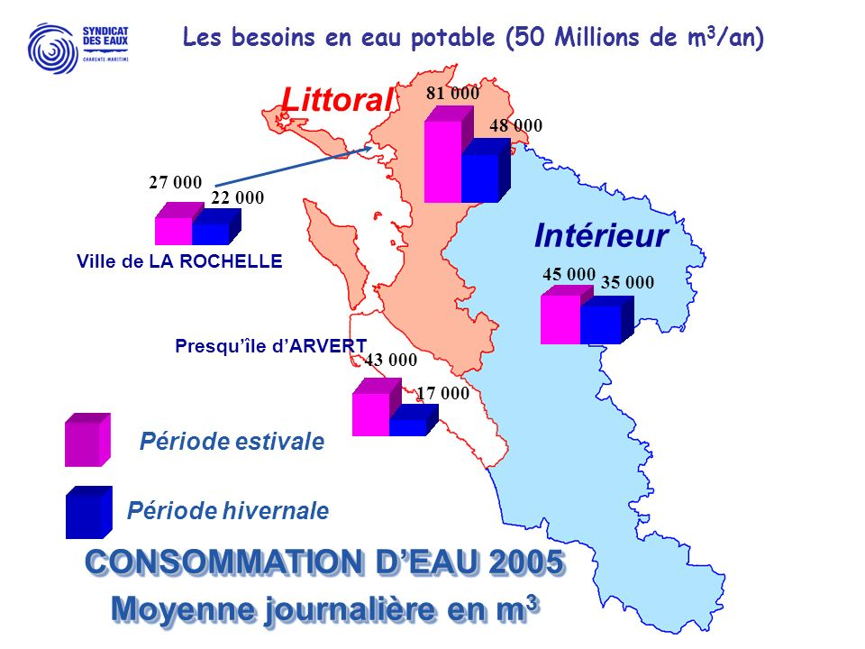 Littoral Intérieur CONSOMMATION D'EAU 2005 Moyenne journalière en m3
