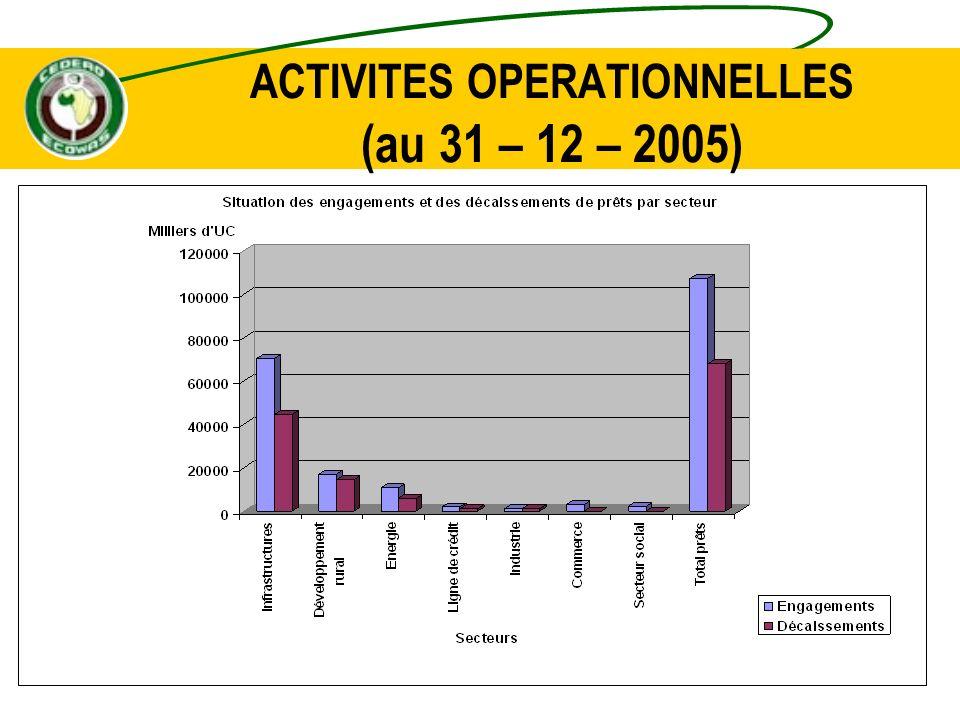 ACTIVITES OPERATIONNELLES (au 31 – 12 – 2005)