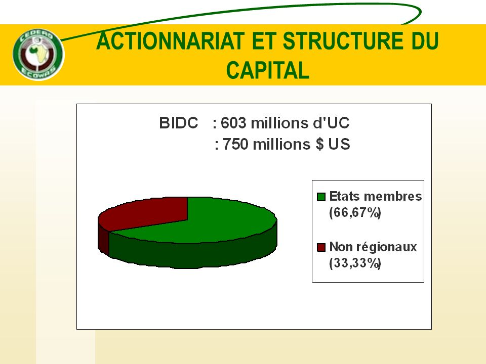 ACTIONNARIAT ET STRUCTURE DU CAPITAL