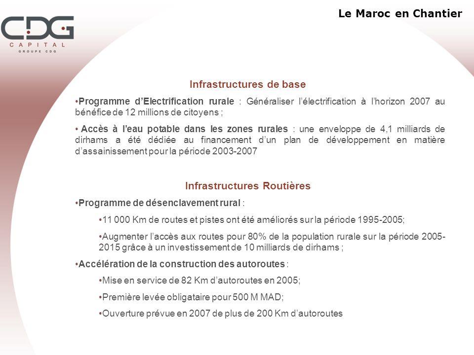 Infrastructures de base Infrastructures Routières