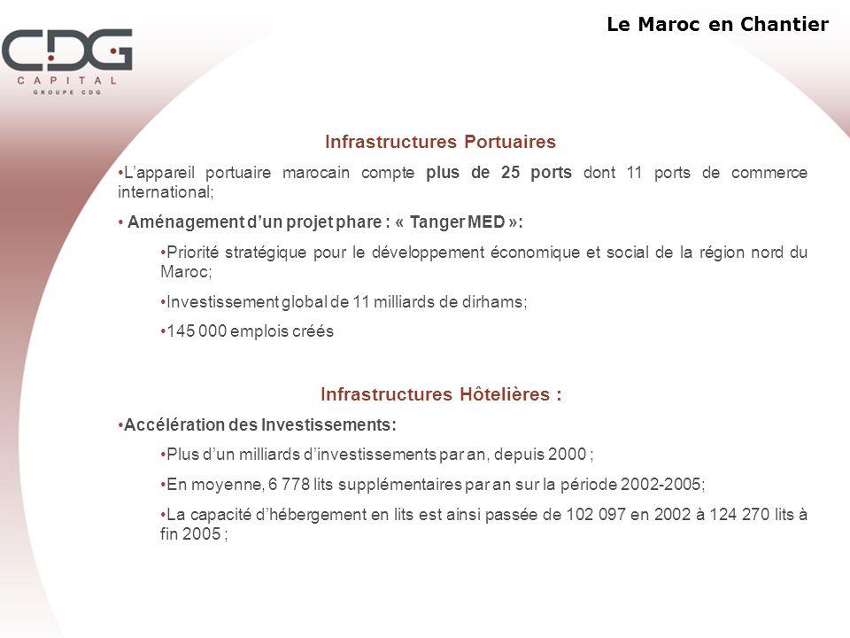 Infrastructures Portuaires Infrastructures Hôtelières :