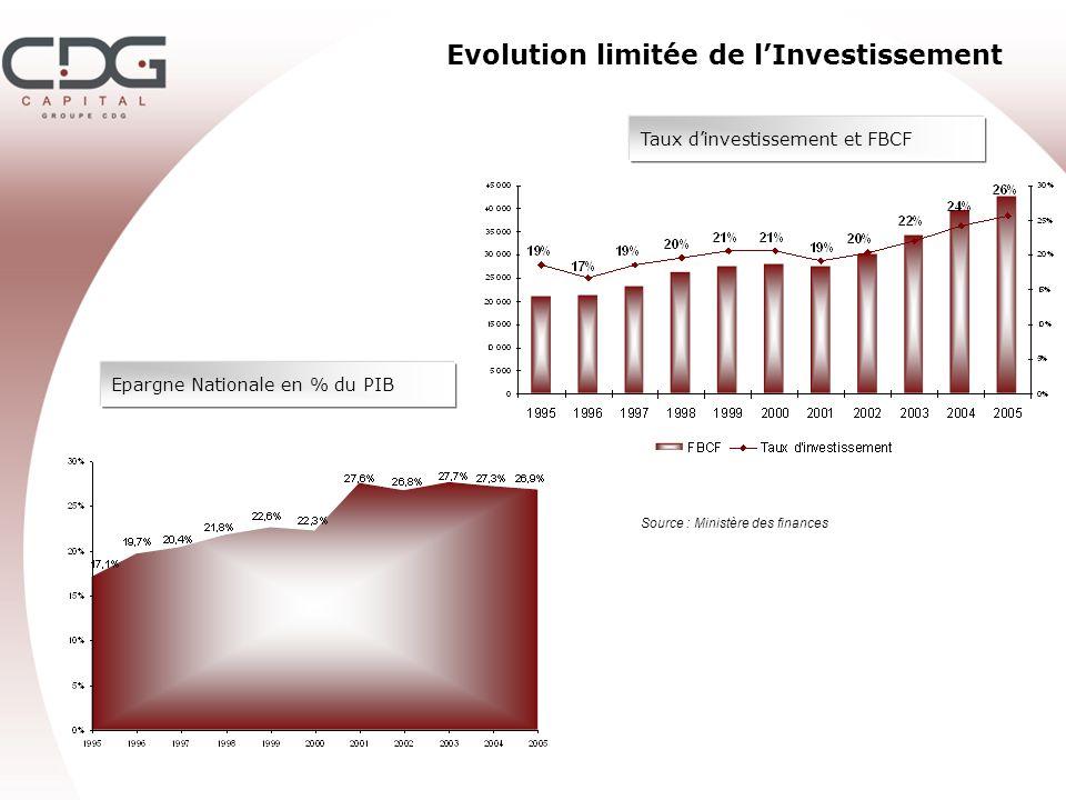 Evolution limitée de l'Investissement