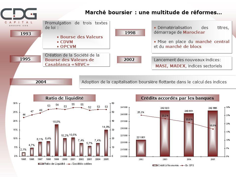 Marché boursier : une multitude de réformes…