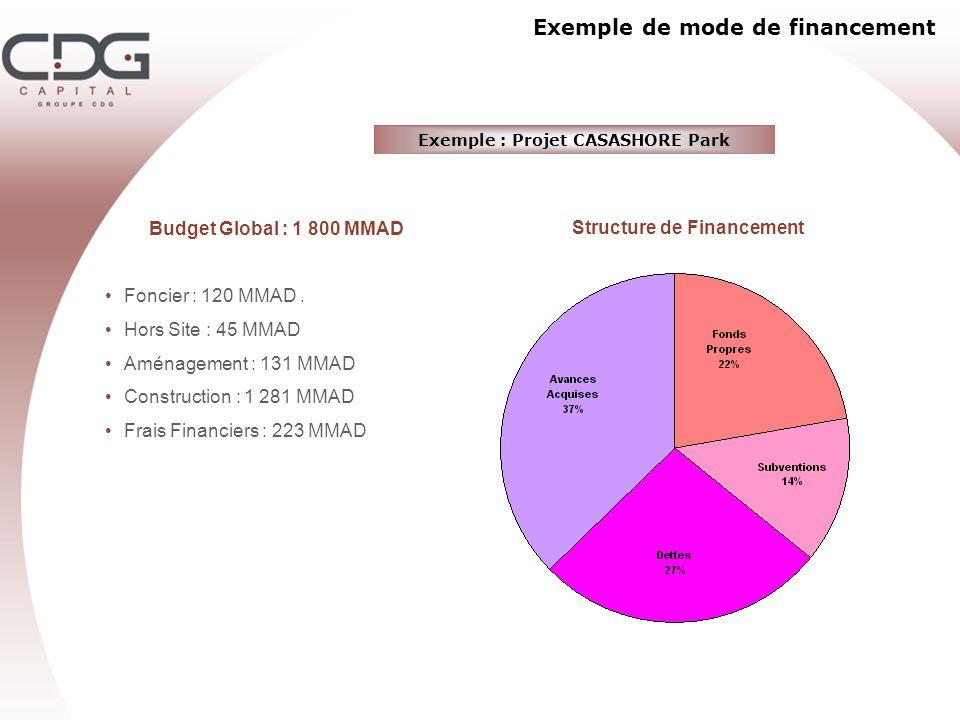 Exemple de mode de financement