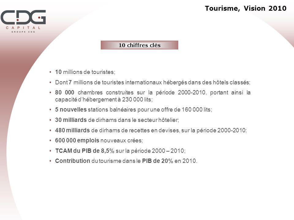 Tourisme, Vision 2010 10 millions de touristes;