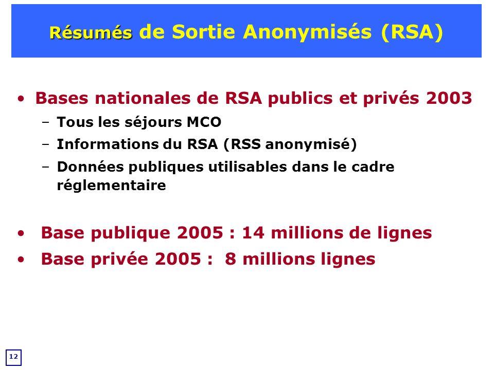 Résumés de Sortie Anonymisés (RSA)