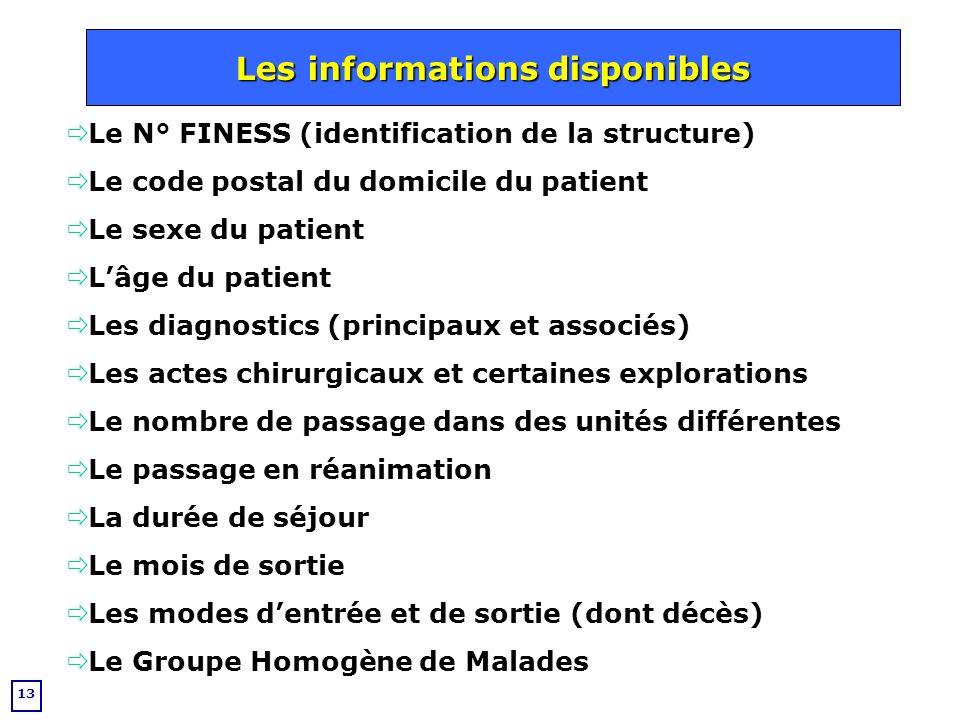 Les informations disponibles Les informations disponibles