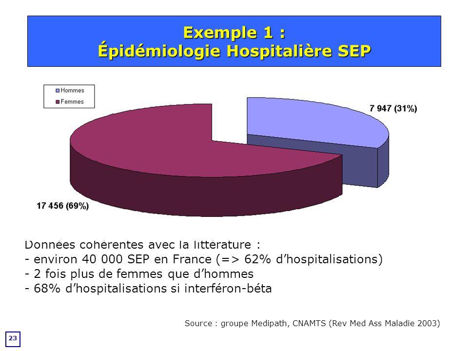 Exemple 1 : Épidémiologie Hospitalière SEP
