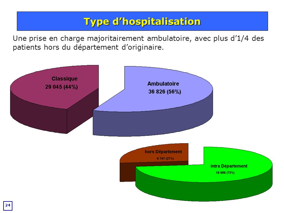 Type d'hospitalisation