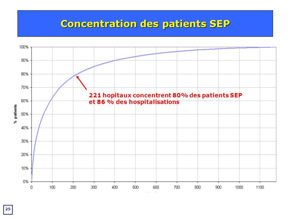 Concentration des patients SEP