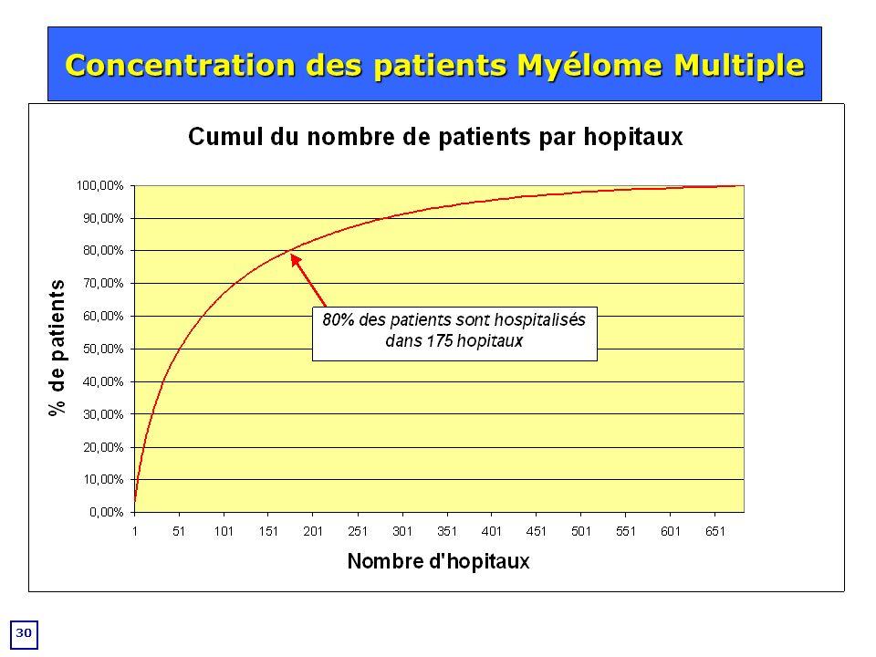 Concentration des patients Myélome Multiple