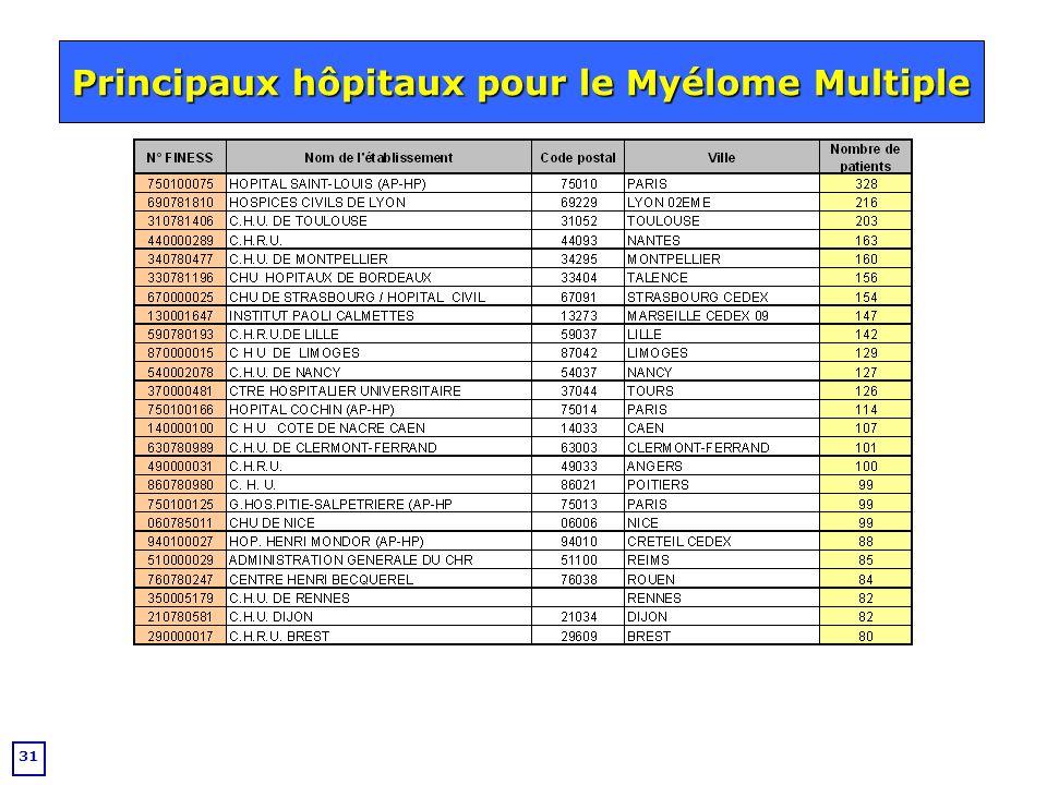 Principaux hôpitaux pour le Myélome Multiple