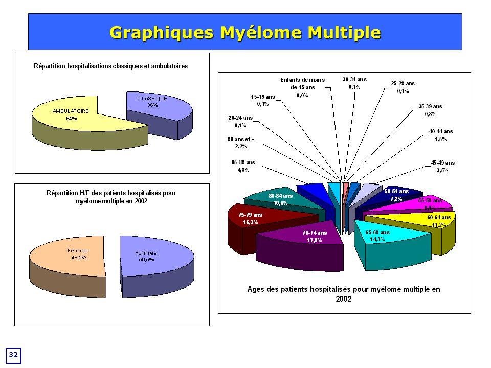 Graphiques Myélome Multiple