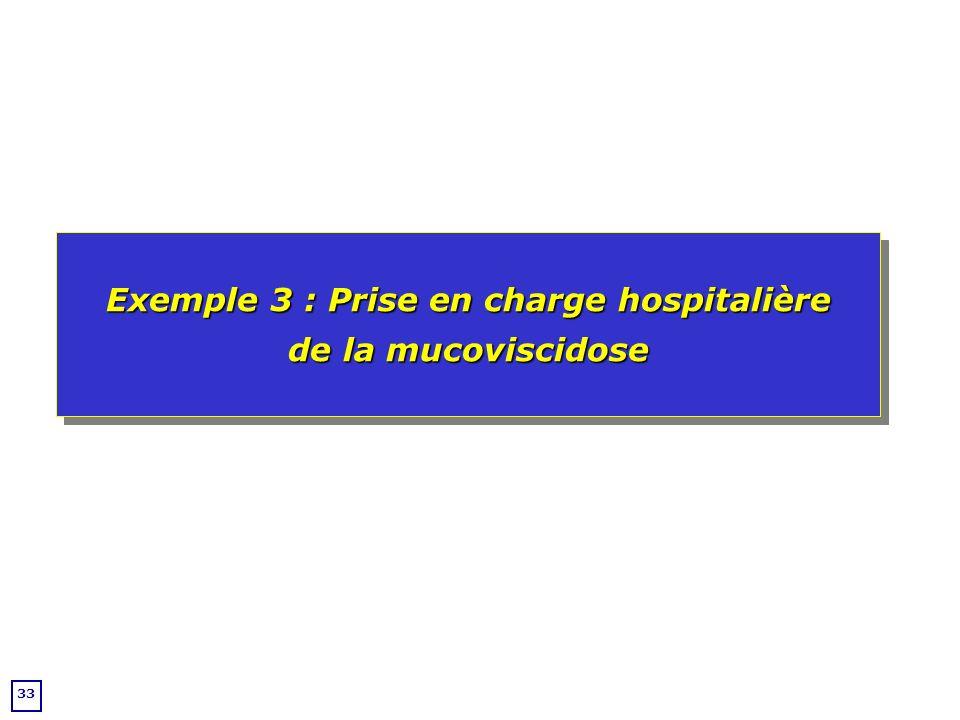 Exemple 3 : Prise en charge hospitalière de la mucoviscidose