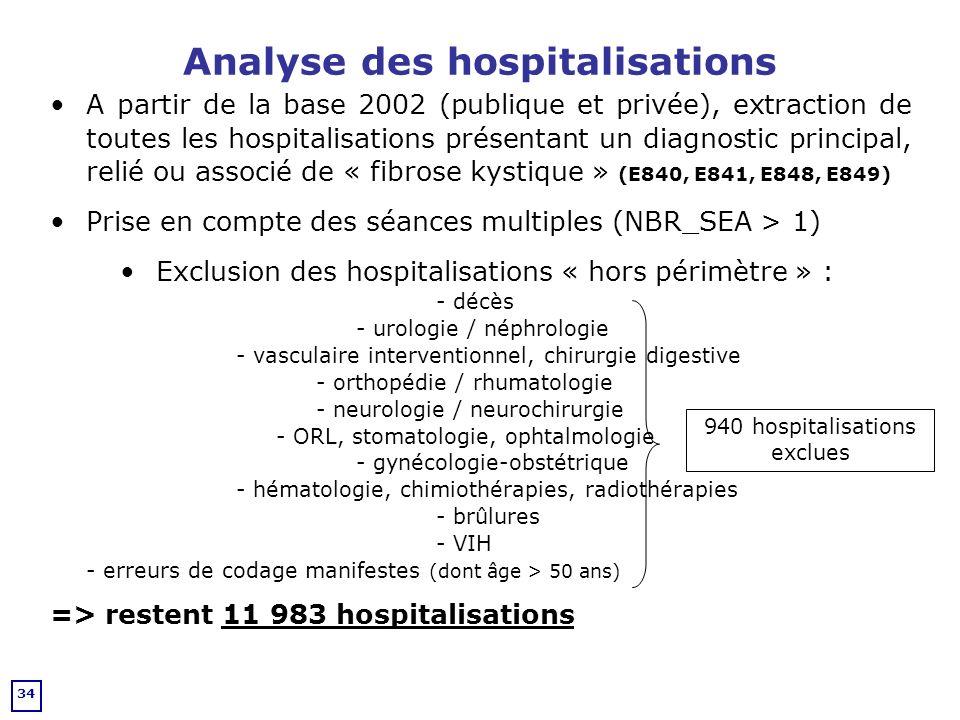 Analyse des hospitalisations