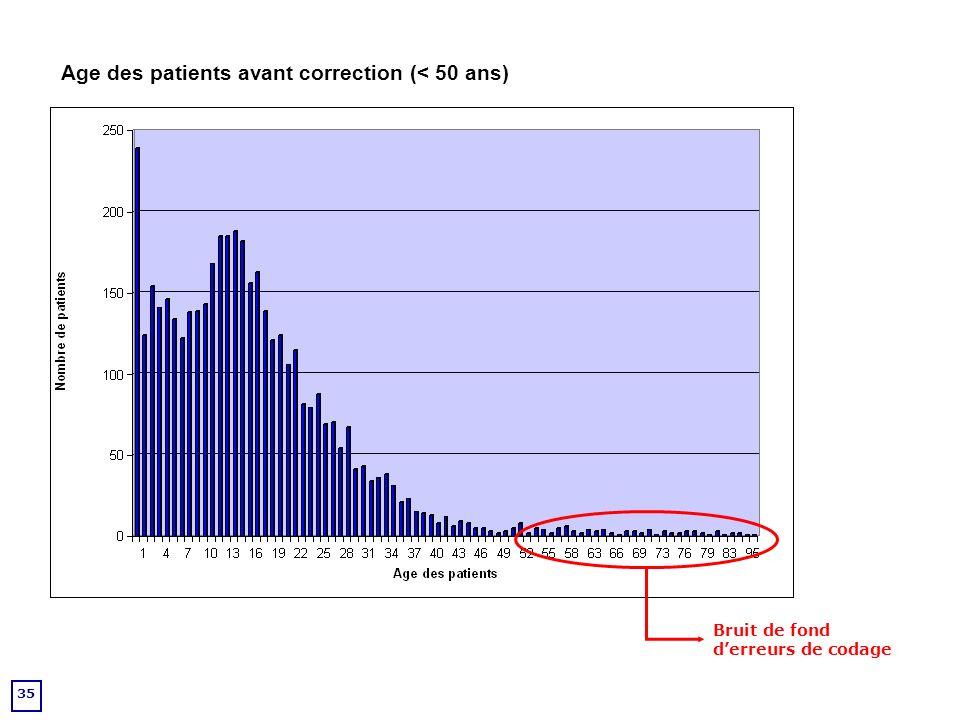 Age des patients avant correction (< 50 ans)