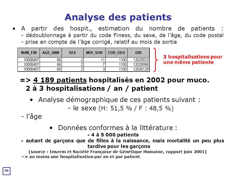Analyse des patients