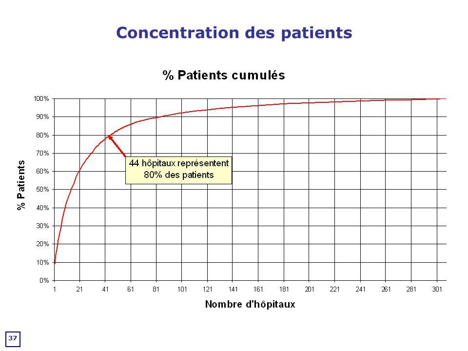 Concentration des patients