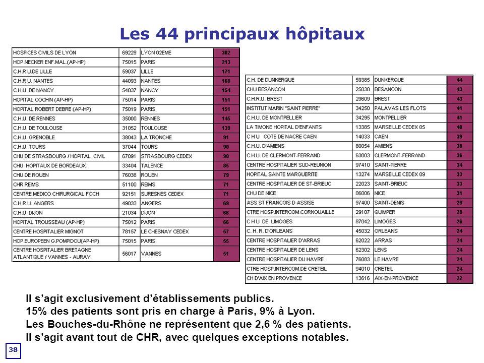 Les 44 principaux hôpitaux