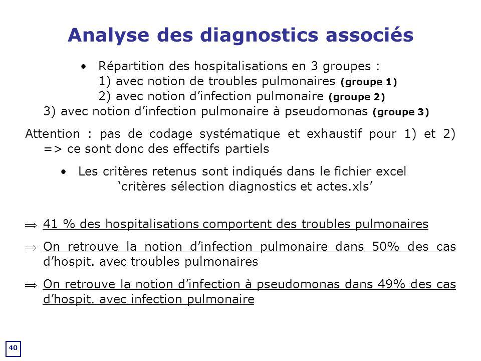 Analyse des diagnostics associés