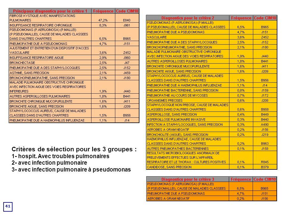 Critères de sélection pour les 3 groupes : 1- hospit