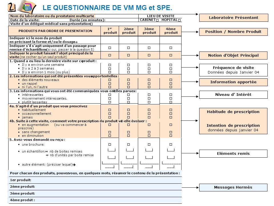 LE QUESTIONNAIRE DE VM MG et SPE.