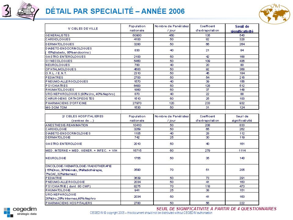 DÉTAIL PAR SPECIALITÉ – ANNÉE 2006