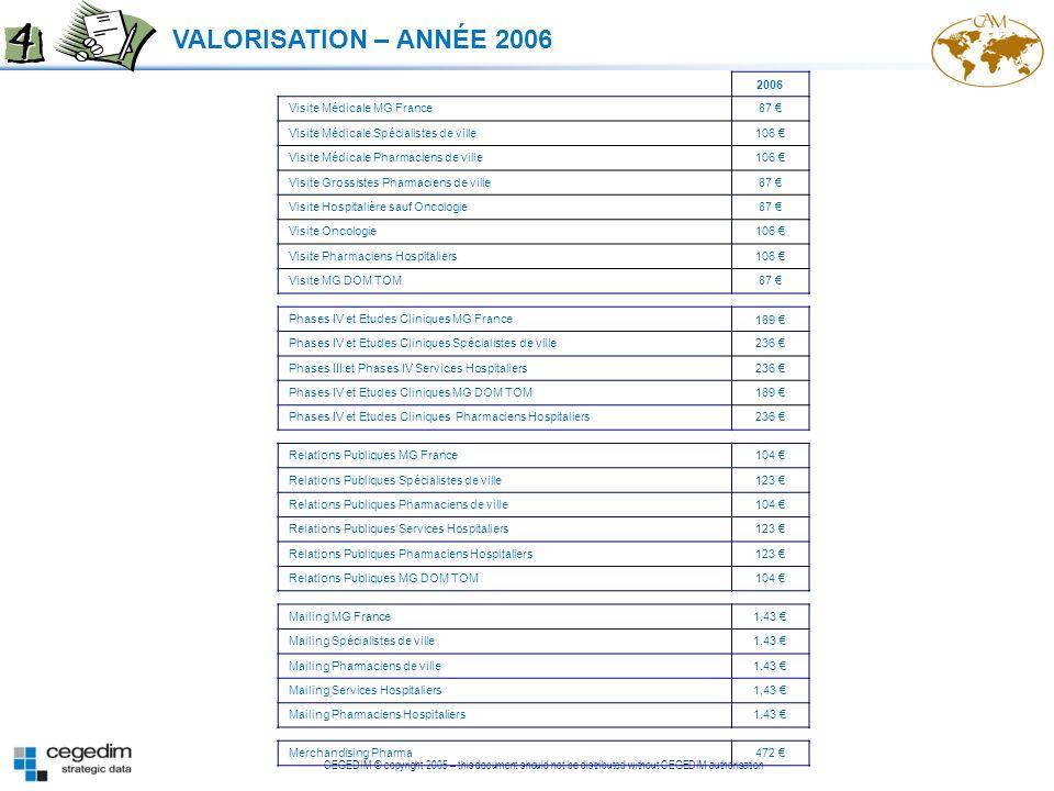VALORISATION – ANNÉE 2006 2006 Visite Médicale MG France 87 €