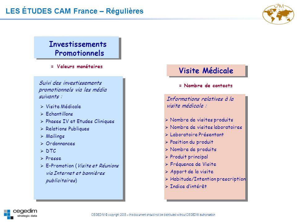 Investissements Promotionnels Visite Médicale