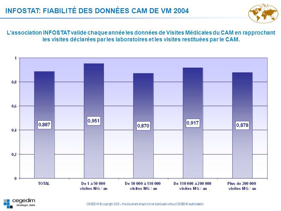INFOSTAT: FIABILITÉ DES DONNÉES CAM DE VM 2004