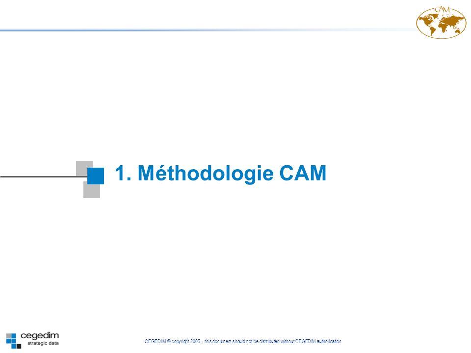 1. Méthodologie CAM