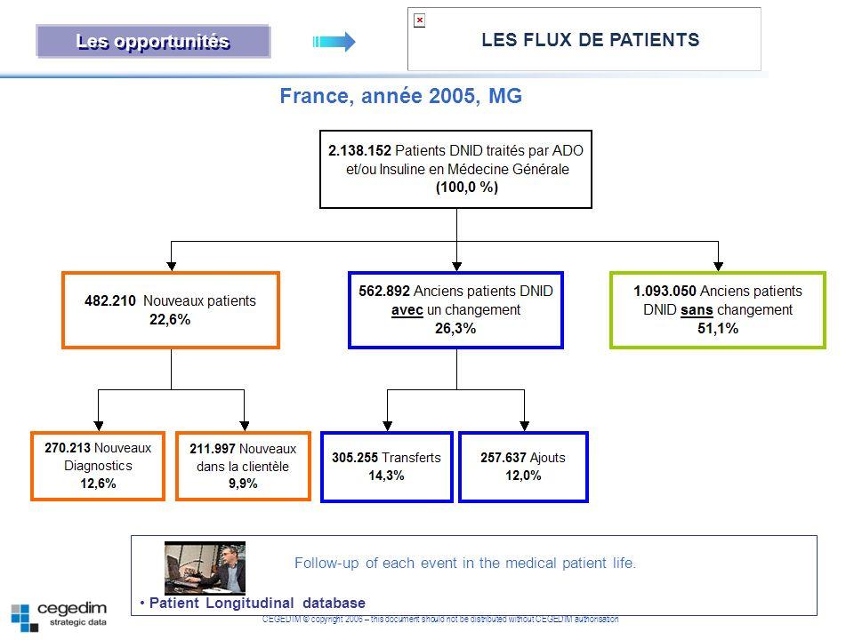 France, année 2005, MG Les opportunités LES FLUX DE PATIENTS