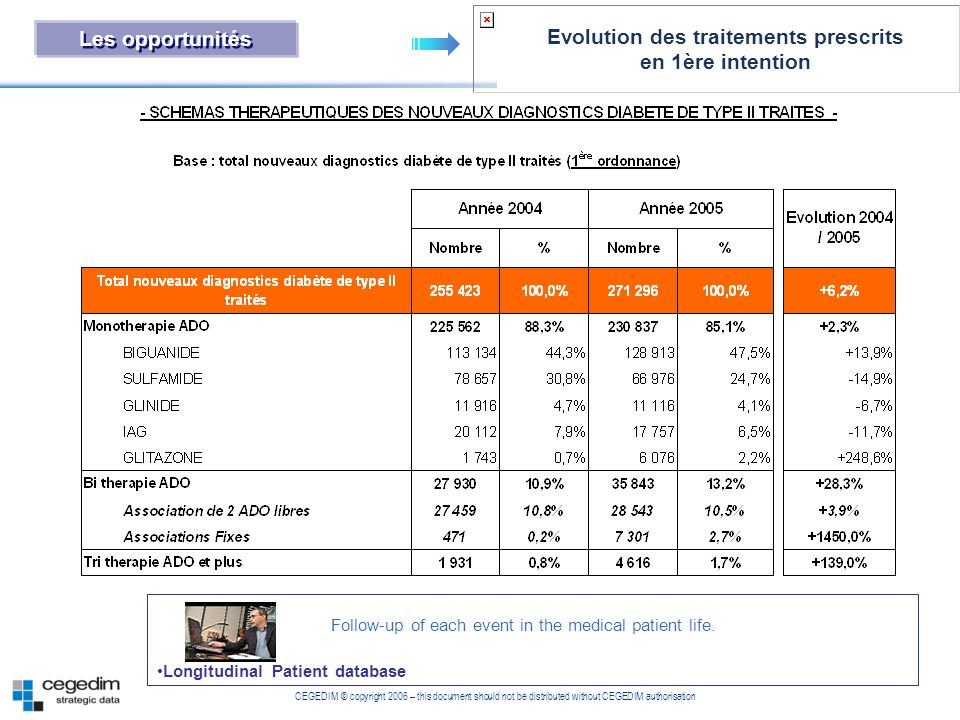 Evolution des traitements prescrits en 1ère intention