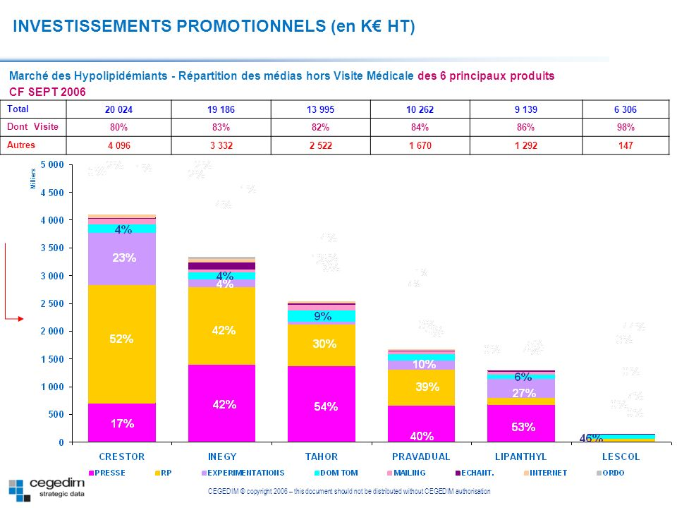 INVESTISSEMENTS PROMOTIONNELS (en K€ HT)