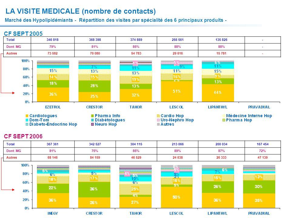 LA VISITE MEDICALE (nombre de contacts)