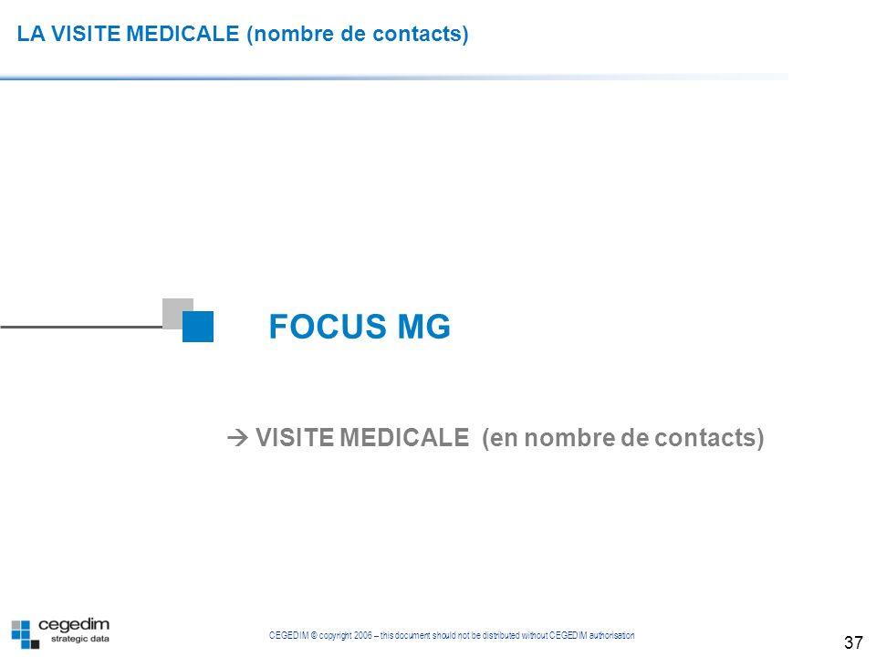  VISITE MEDICALE (en nombre de contacts)
