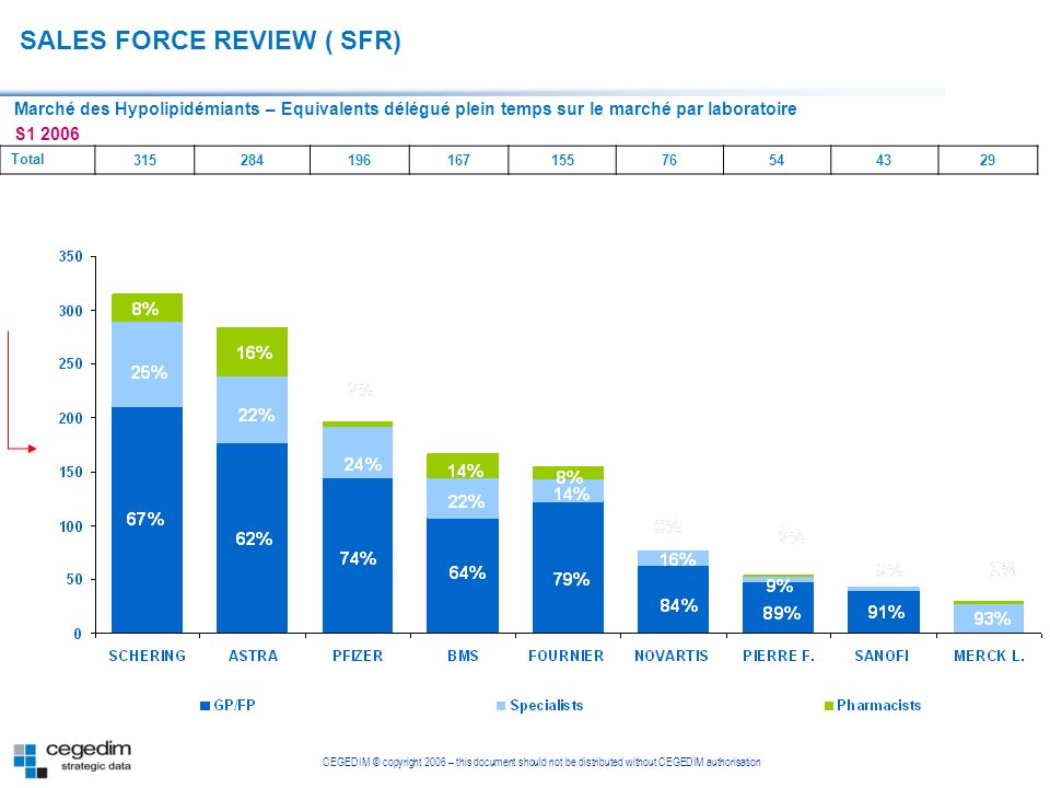 SALES FORCE REVIEW ( SFR)