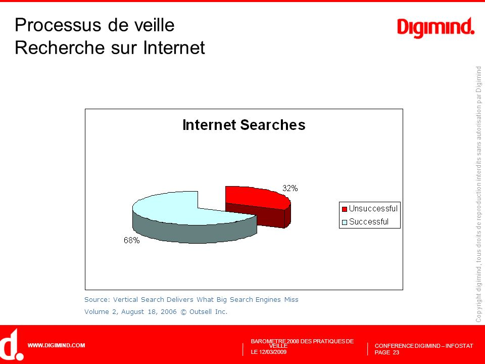 Processus de veille Recherche sur Internet