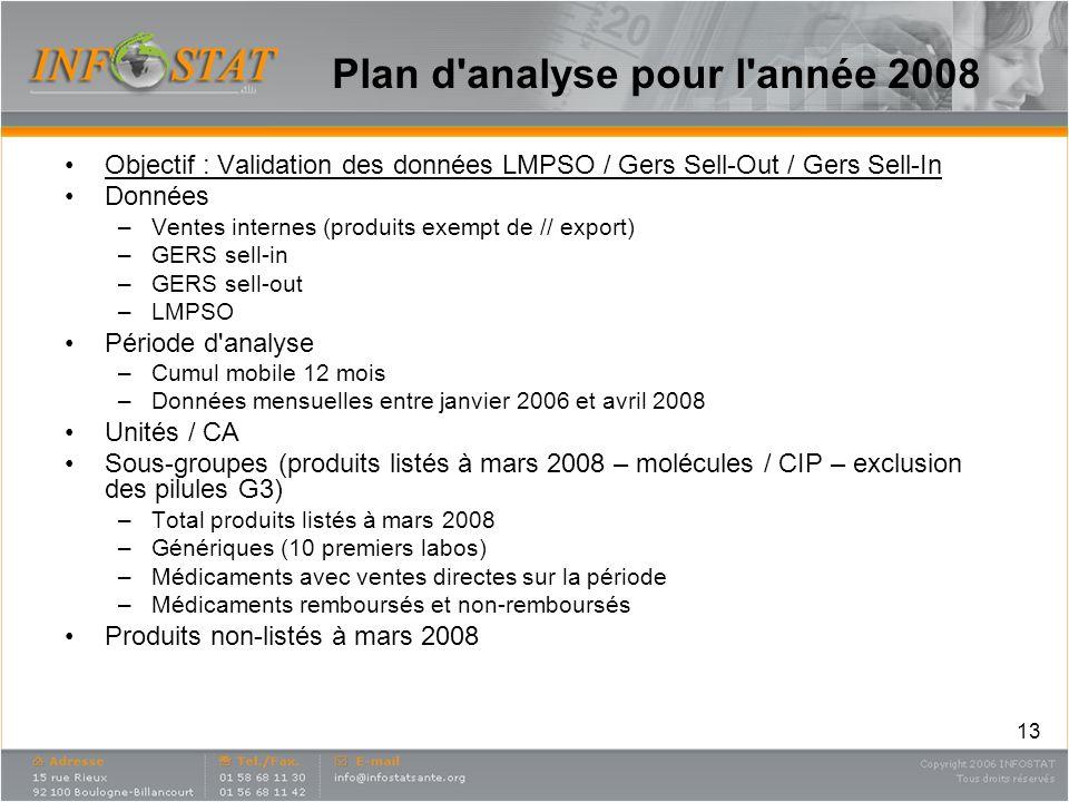 Plan d analyse pour l année 2008