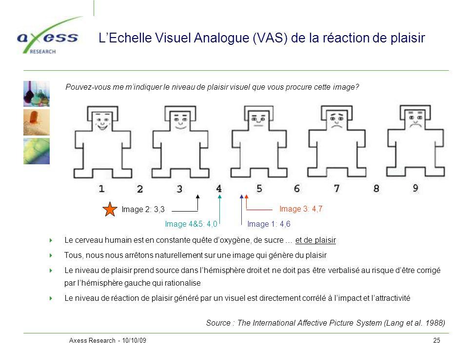 L'Echelle Visuel Analogue (VAS) de la réaction de plaisir