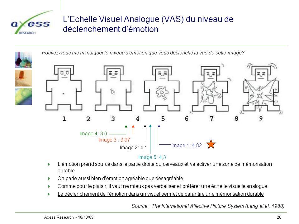 L'Echelle Visuel Analogue (VAS) du niveau de déclenchement d'émotion