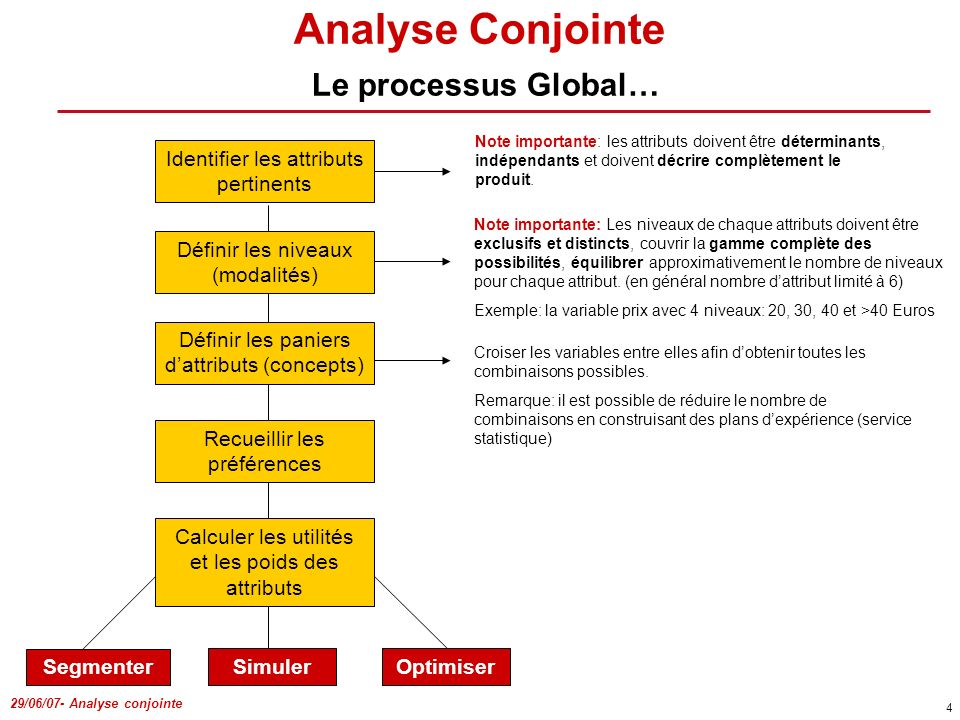 Analyse Conjointe Le processus Global…