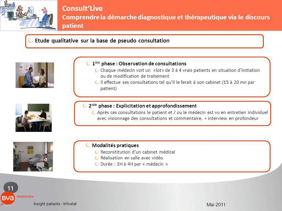 Consult'Live Comprendre la démarche diagnostique et thérapeutique via le discours patient. 1 - LA MEDECINE DE VILLE.
