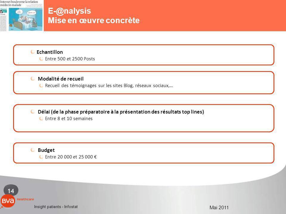E-@nalysis Mise en œuvre concrète 1 - LA MEDECINE DE VILLE