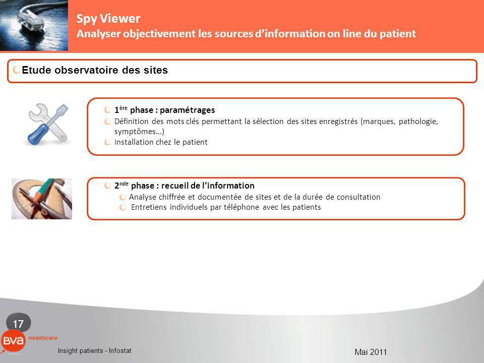 Spy Viewer Analyser objectivement les sources d'information on line du patient. 1 - LA MEDECINE DE VILLE.